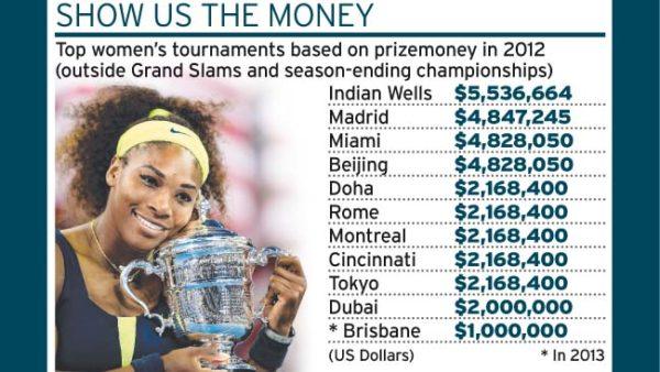 Serena Williams Money